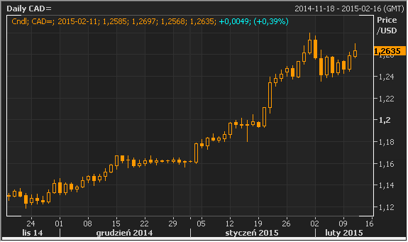 usd-cad-ropa.png.5ae54182ff22d46cdc1e0b1
