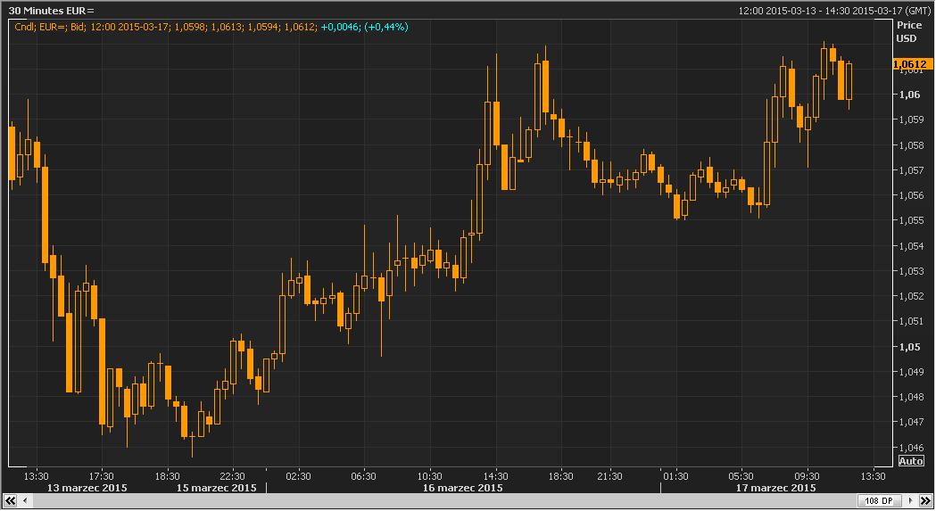 euro-oczekiwania-fed.png.fef8a94573f5ae4