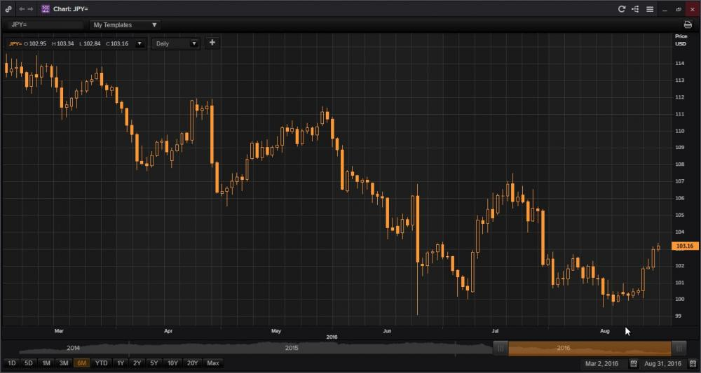 Chart JbPY=.jpg