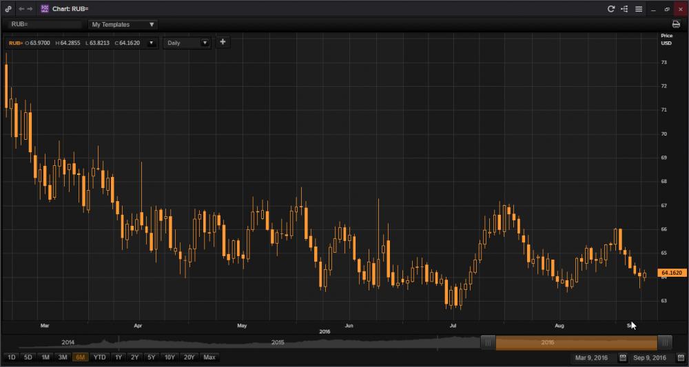 Chart RUB=.png