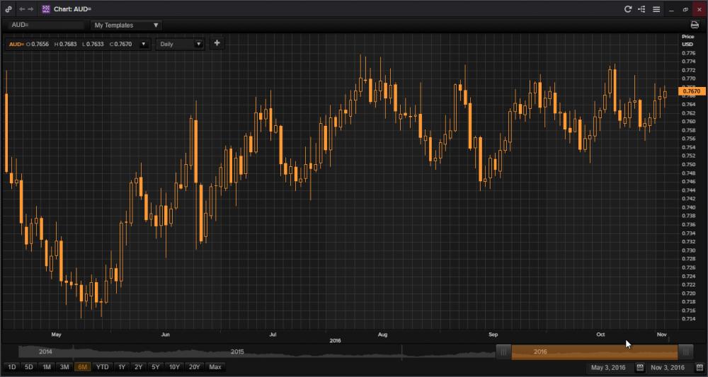 australijski dolar.png