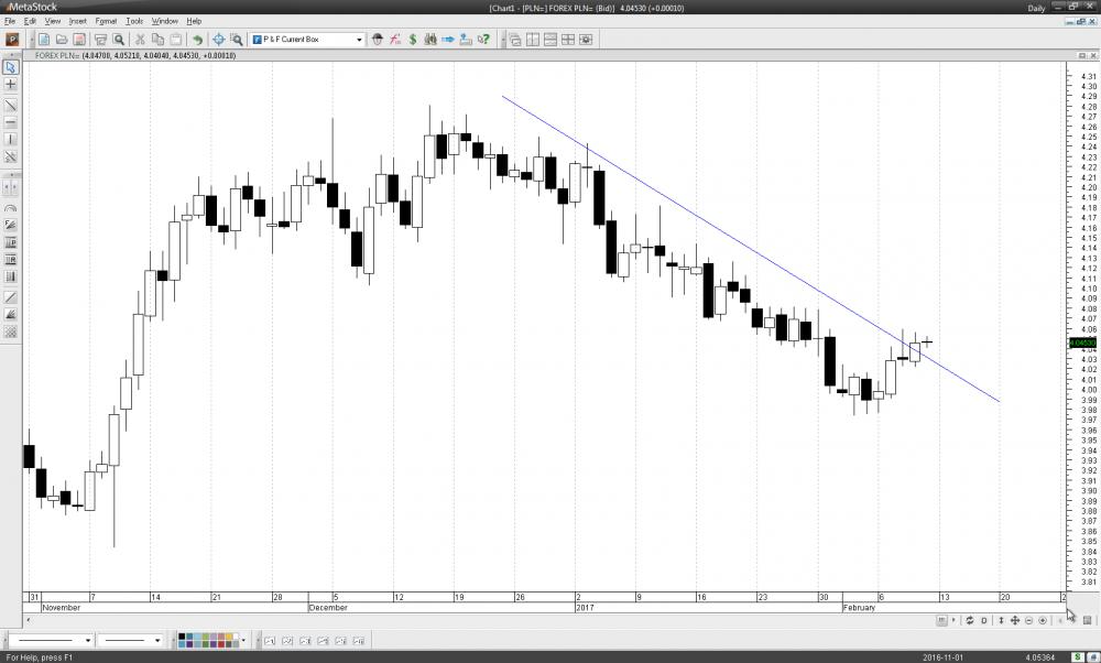 MetaStock - [Chart1 - [PLN=] FOREX PLN= (Bid)].png
