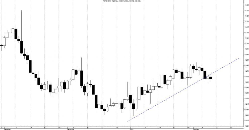 eur-usd-trend-wzrostowy.png