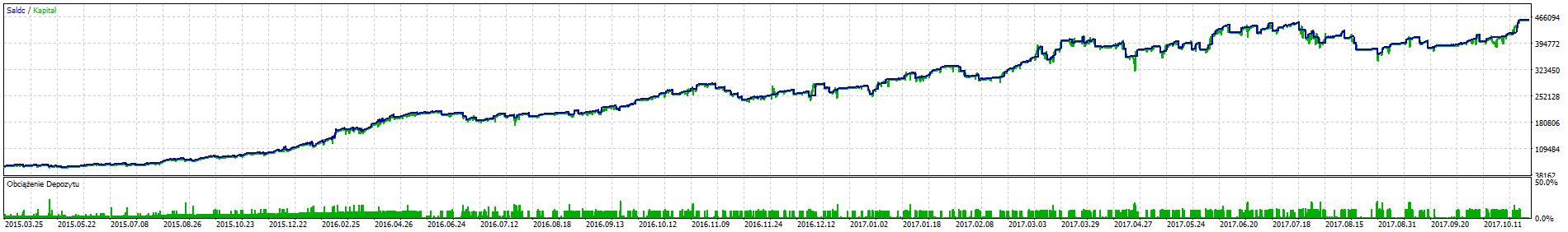 Day trading strategie i systemy Forex [Poradnik]