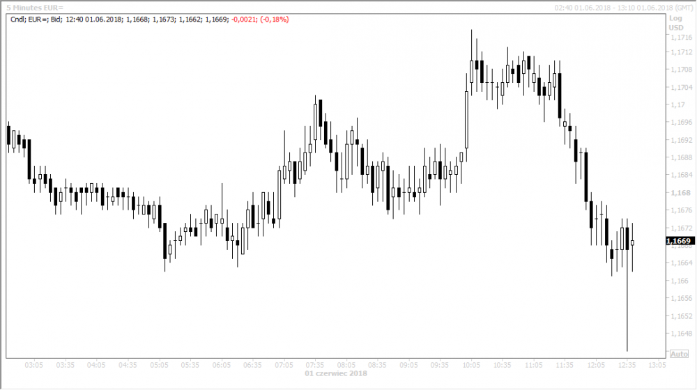 eurusd po nfp.png