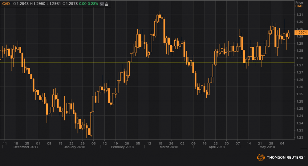 usdcad 07,06,18.png