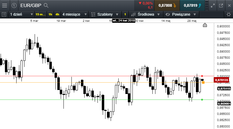 eurgbp 05,06,18.png