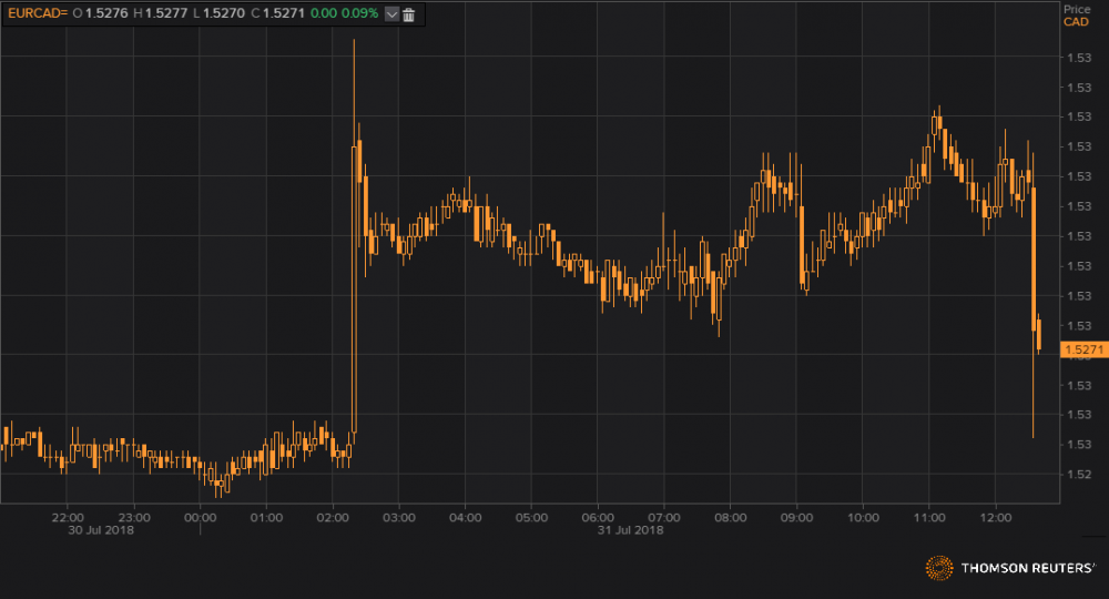 eurcad reakcja PKB.png